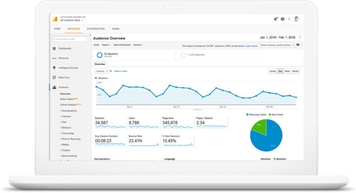 A Google Analytics dashboard