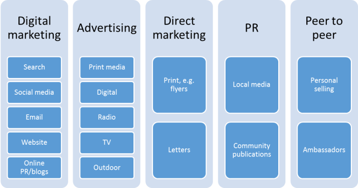 Diagram of the Promotional Mix